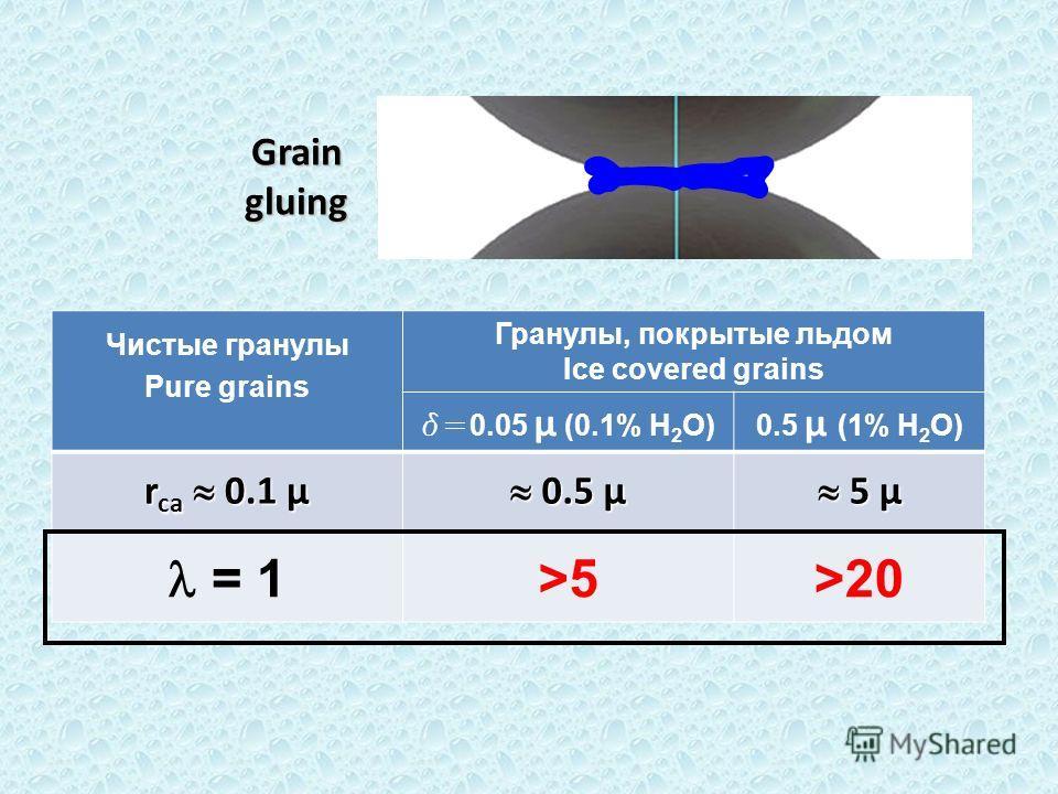 Graingluing Чистые гранулы Pure grains Гранулы, покрытые льдом Ice covered grains d= 0.05 μ (0.1% H 2 O)0.5 μ (1% H 2 O) r ca 0.1 μ 0.5 μ 0.5 μ 5 μ 5 μ = 1>5>20