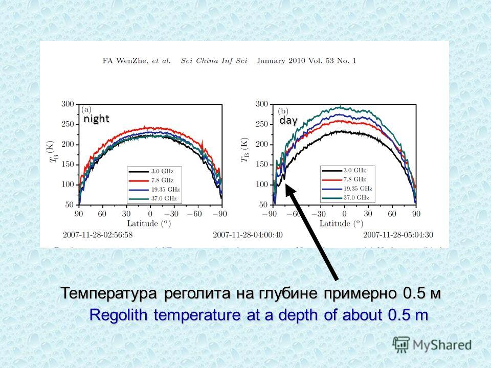 Regolith temperature at a depth of about 0.5 m Температура реголита на глубине примерно 0.5 м night day