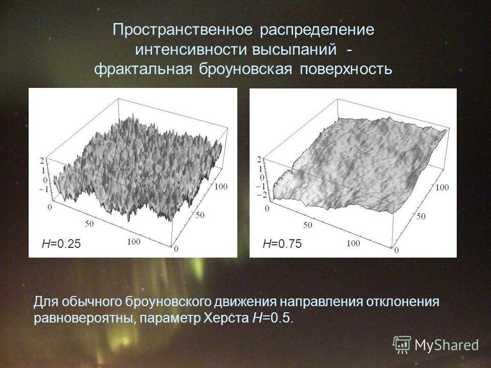 Пространственное распределение интенсивности высыпаний - фрактальная броуновская поверхность H=0.25 H=0.75 Для обычного броуновского движения направления отклонения равновероятны, параметр Херста H=0.5.