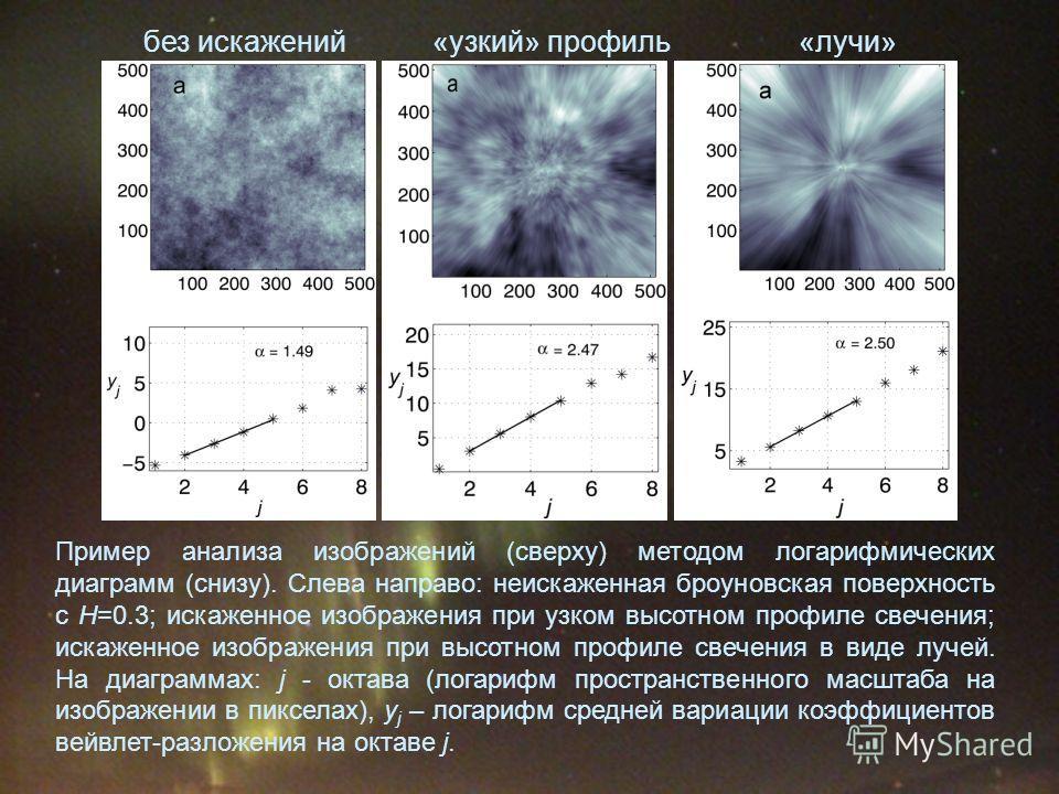 Пример анализа изображений (сверху) методом логарифмических диаграмм (снизу). Слева направо: неискаженная броуновская поверхность с H=0.3; искаженное изображения при узком высотном профиле свечения; искаженное изображения при высотном профиле свечени