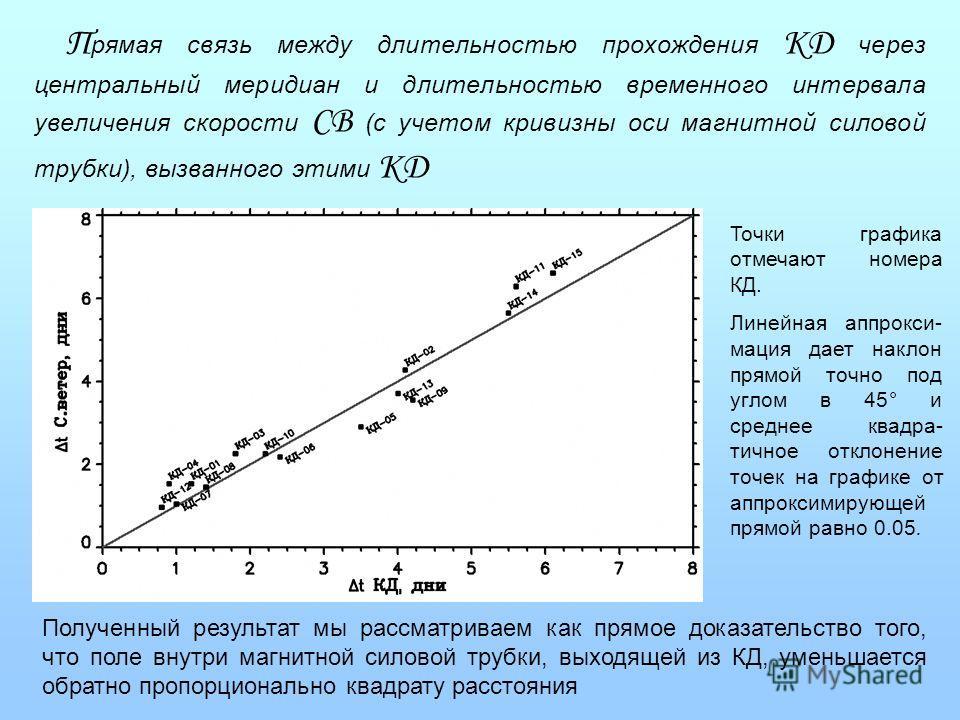 П рямая связь между длительностью прохождения КД через центральный меридиан и длительностью временного интервала увеличения скорости СВ (с учетом кривизны оси магнитной силовой трубки), вызванного этими КД Полученный результат мы рассматриваем как пр