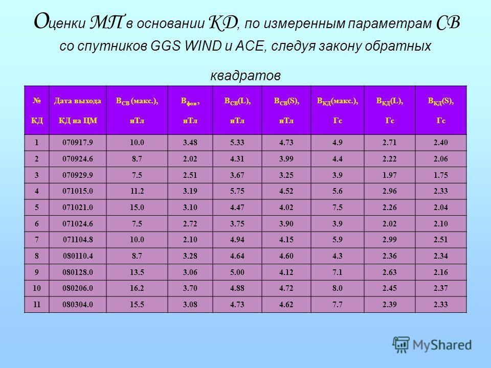 О ценки МП в основании КД, по измеренным параметрам СВ со спутников GGS WIND и ACE, следуя закону обратных квадратов КД Дата выхода КД на ЦМ B СВ (макс.), нТл B фон, нТл B СВ (L), нТл B СВ (S), нТл B КД (макс.), Гс B КД (L), Гс B КД (S), Гс 1070917.9