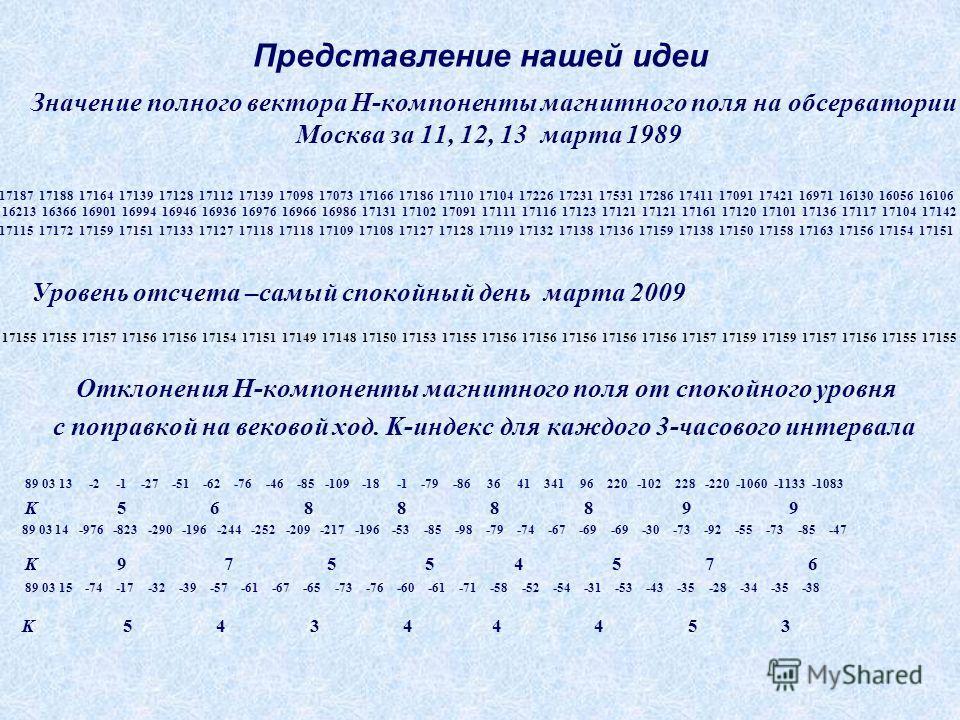 Представление нашей идеи Значение полного вектора H-компоненты магнитного поля на обсерватории Москва за 11, 12, 13 марта 1989 17187 17188 17164 17139 17128 17112 17139 17098 17073 17166 17186 17110 17104 17226 17231 17531 17286 17411 17091 17421 169