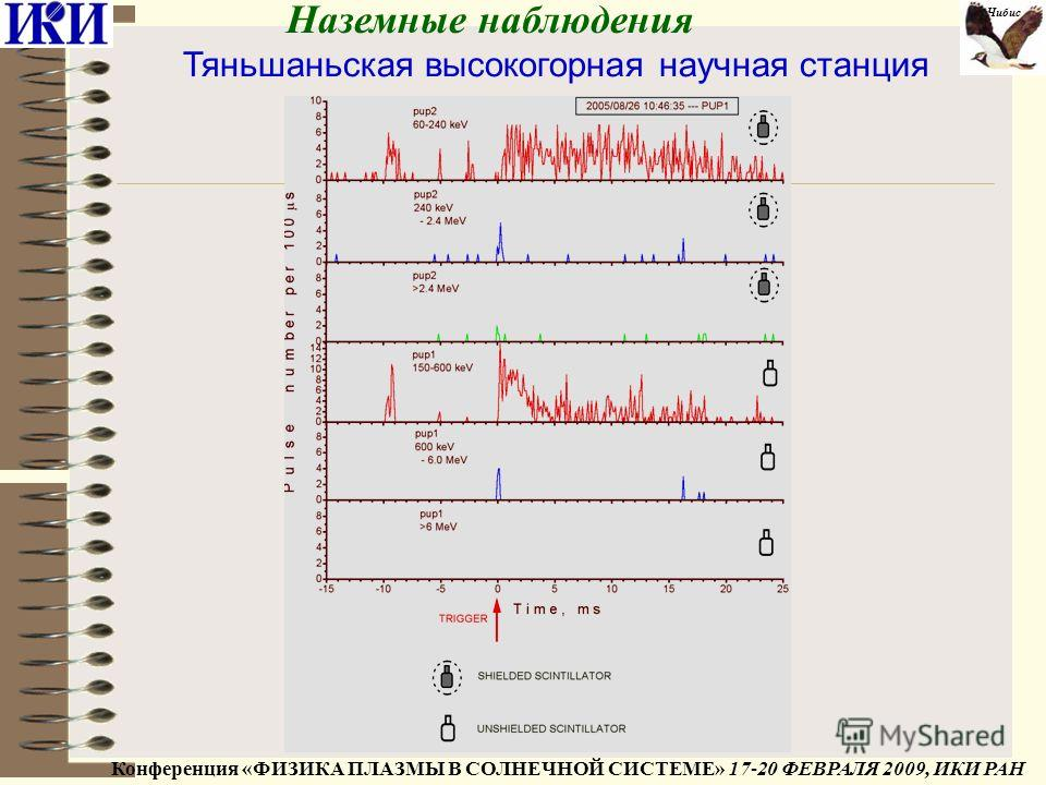Наземные наблюдения Тяньшаньская высокогорная научная станция Конференция «ФИЗИКА ПЛАЗМЫ В СОЛНЕЧНОЙ СИСТЕМЕ» 17-20 ФЕВРАЛЯ 2009, ИКИ РАН Чибис