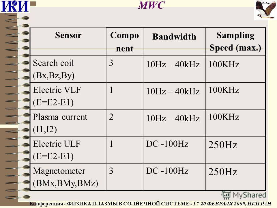 MWC SensorCompo nent Bandwidth Sampling Speed (max.) Search coil (Bx,Bz,By) 3 10Hz – 40kHz100KHz Electric VLF (E=E2-E1) 1 10Hz – 40kHz 100KHz Plasma current (I1,I2) 2 10Hz – 40kHz 100KHz Electric ULF (E=E2-E1) 1DC -100Hz 250Hz Magnetometer (BMx,BMy,B