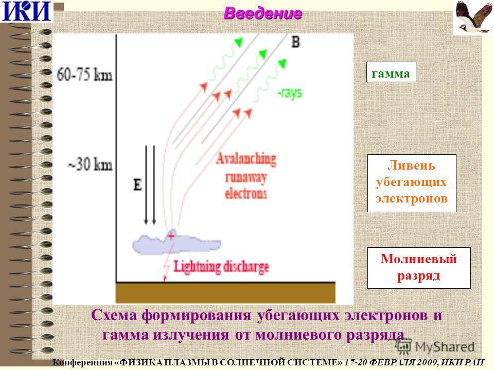 Ливень убегающих электронов Молниевый разряд гамма Схема формирования убегающих электронов и гамма излучения от молниевого разряда. Конференция «ФИЗИКА ПЛАЗМЫ В СОЛНЕЧНОЙ СИСТЕМЕ» 17-20 ФЕВРАЛЯ 2009, ИКИ РАНВведение