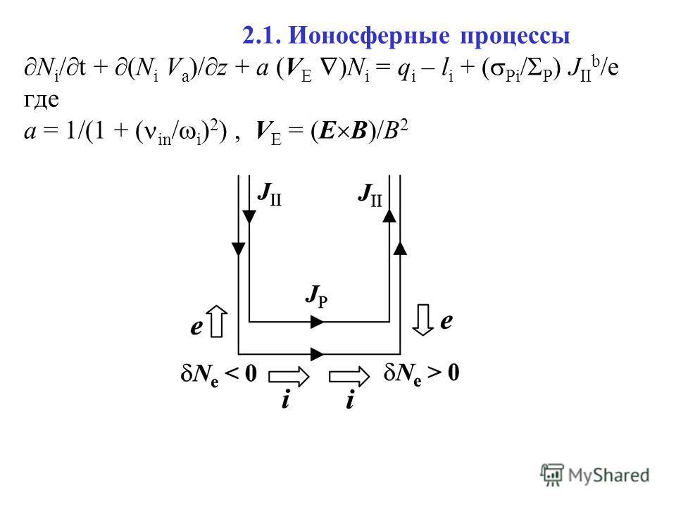 2.1. Ионосферные процессы N i / t + (N i V a )/ z + a (V E )N i = q i – l i + ( Pi / P ) J II b /e где a = 1/(1 + ( in / i ) 2 ), V E = (E B)/B 2