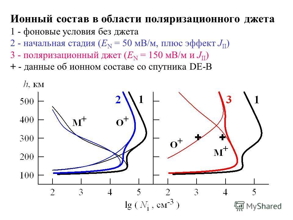 + Ионный состав в области поляризационного джета 1 - фоновые условия без джета 2 - начальная стадия (E N = 50 мВ/м, плюс эффект J II ) 3 - поляризационный джет (E N = 150 мВ/м и J II ) + - данные об ионном составе со спутника DE-B