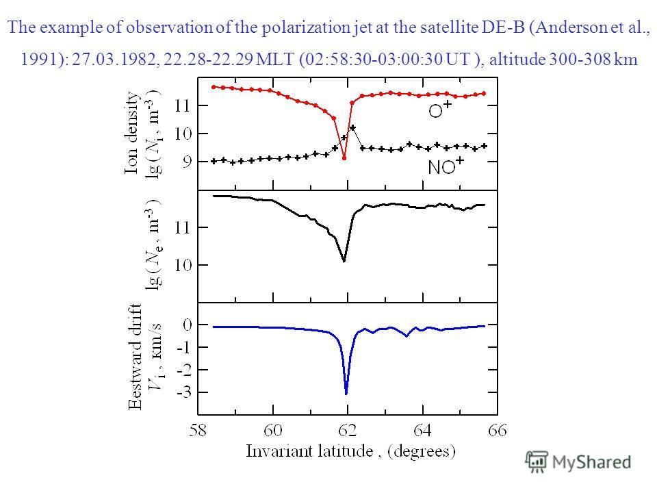The example of observation of the polarization jet at the satellite DE-B (Anderson et al., 1991): 27.03.1982, 22.28-22.29 MLT (02:58:30-03:00:30 UT ), altitude 300-308 km