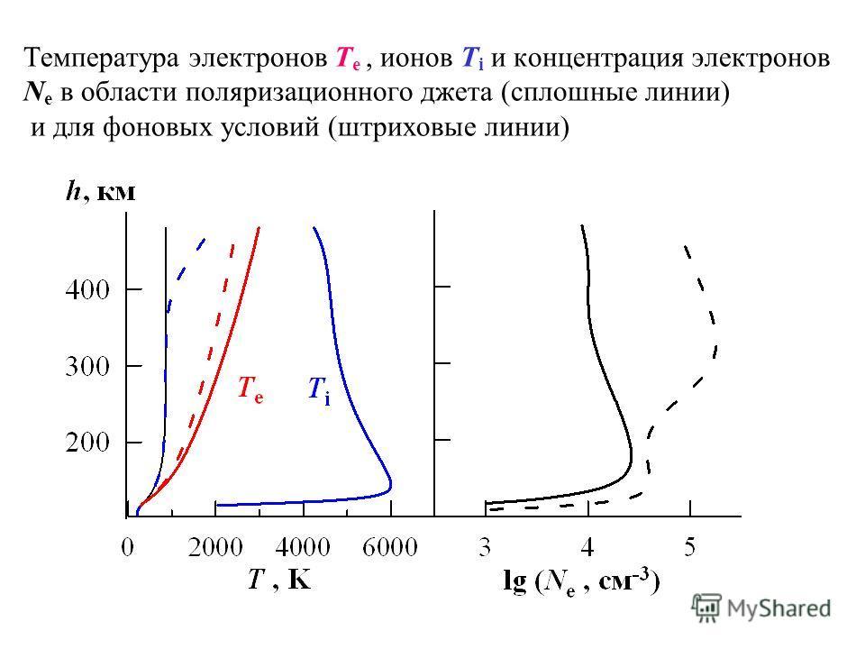 Температура электронов T e, ионов T i и концентрация электронов N e в области поляризационного джета (сплошные линии) и для фоновых условий (штриховые линии)