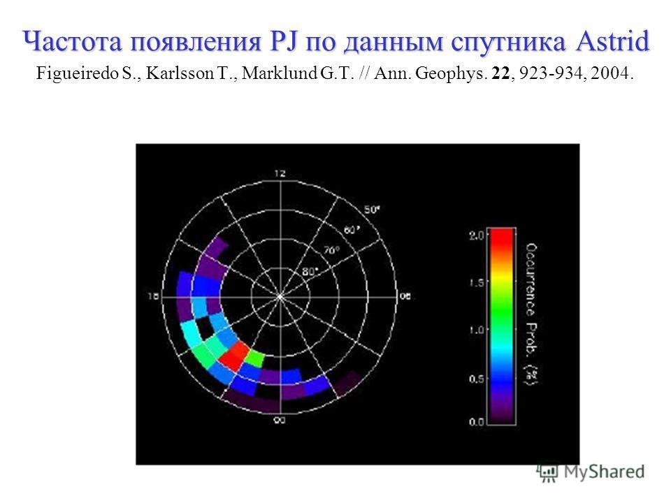 Частота появления PJ по данным спутника Astrid Частота появления PJ по данным спутника Astrid Figueiredo S., Karlsson T., Marklund G.T. // Ann. Geophys. 22, 923-934, 2004.