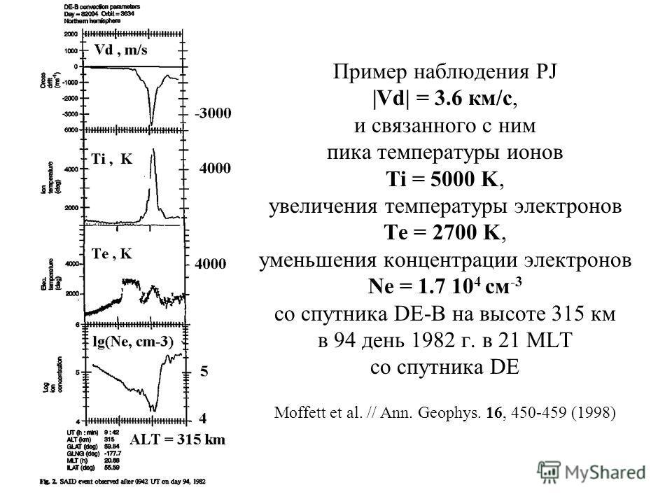 Пример наблюдения PJ |Vd| = 3.6 км/с, и связанного с ним пика температуры ионов Ti = 5000 K, увеличения температуры электронов Te = 2700 K, уменьшения концентрации электронов Ne = 1.7 10 4 см -3 со спутника DE-B на высоте 315 км в 94 день 1982 г. в 2