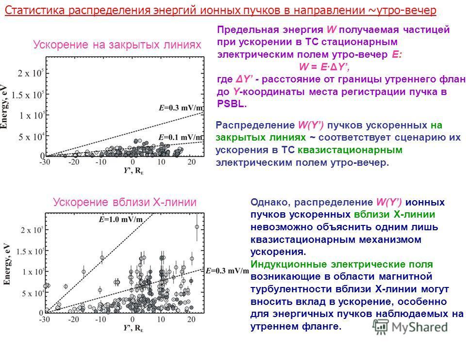 Статистика распределения энергий ионных пучков в направлении ~утро-вечер Предельная энергия W получаемая частицей при ускорении в ТС стационарным электрическим полем утро-вечер E: W = E·ΔY, где ΔY - расстояние от границы утреннего фланга до Y-координ