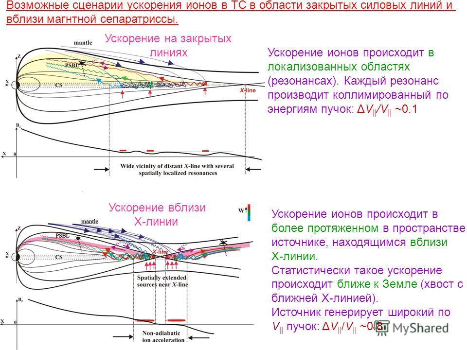 Ускорение ионов происходит в локализованных областях (резонансах). Каждый резонанс производит коллимированный по энергиям пучок: ΔV || /V || ~0.1 Ускорение ионов происходит в более протяженном в пространстве источнике, находящимся вблизи Х-линии. Ста
