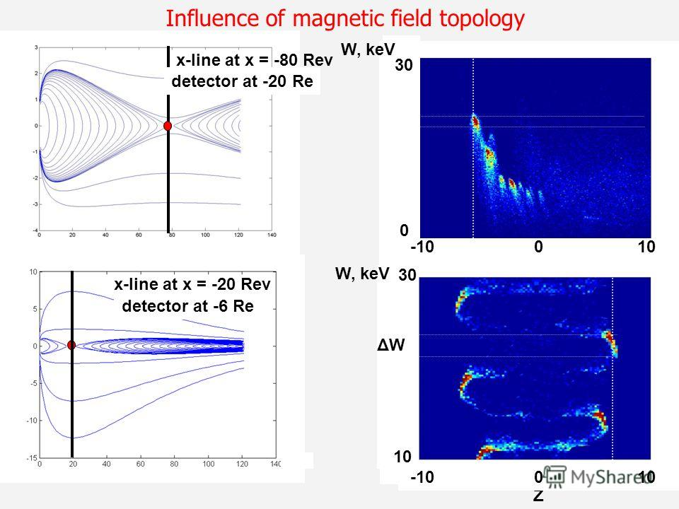 x-line at x = -20 Rev detector at -6 Re Z -10 0 10 10 30 W, keV ΔWΔW -10 0 10 0 30 W, keV Influence of magnetic field topology x-line at x = -80 Rev detector at -20 Re