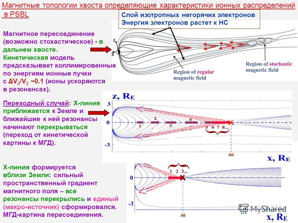 Переходный случай: Х-линия приближается к Земле и ближайшие к ней резонансы начинают перекрываться (переход от кинетической картины к МГД). Магнитные топологии хвоста определяющие характеристики ионных распределений в PSBL Магнитное пересоединение (в