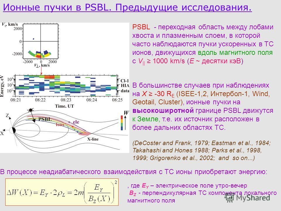 Ионные пучки в PSBL. Предыдущие исследования. PSBL - переходная область между лобами хвоста и плазменным слоем, в которой часто наблюдаются пучки ускоренных в ТС ионов, движущихся вдоль магнитного поля с V || 1000 km/s (E ~ десятки кэВ) В большинстве