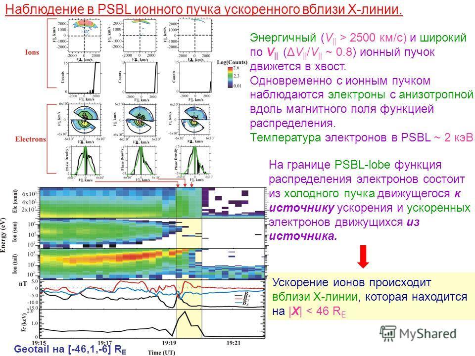 Наблюдение в PSBL ионного пучка ускоренного вблизи Х-линии. Энергичный (V || > 2500 км/с) и широкий по V || (ΔV || /V || ~ 0.8) ионный пучок движется в хвост. Одновременно с ионным пучком наблюдаются электроны с анизотропной вдоль магнитного поля фун