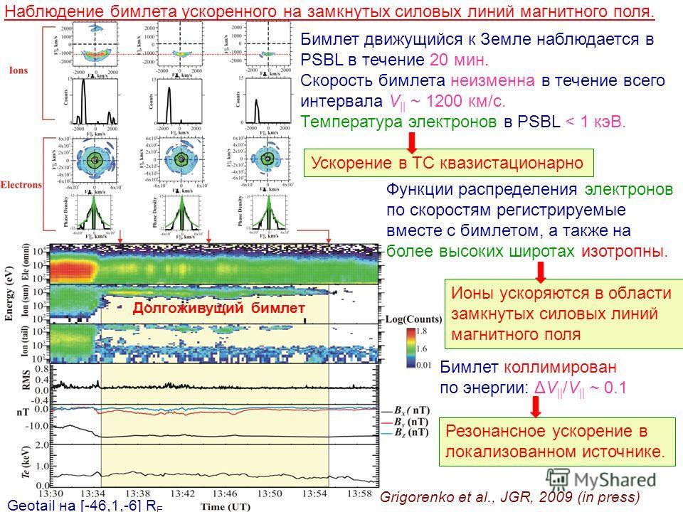 Наблюдение бимлета ускоренного на замкнутых силовых линий магнитного поля. Долгоживущий бимлет Бимлет движущийся к Земле наблюдается в PSBL в течение 20 мин. Скорость бимлета неизменна в течение всего интервала V || ~ 1200 км/с. Температура электроно