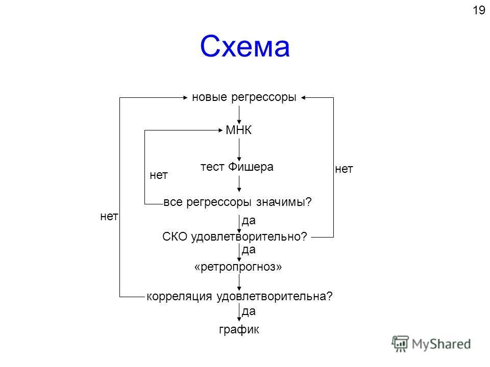 Схема новые регрессоры МНК