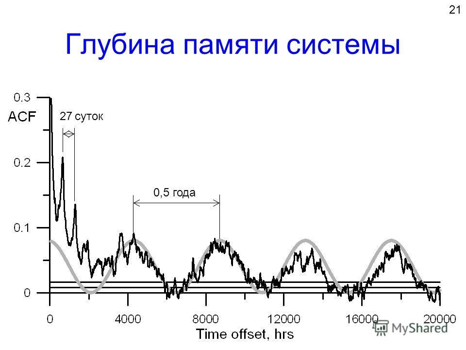 Глубина памяти системы 21 27 діб 0,5 року суток года