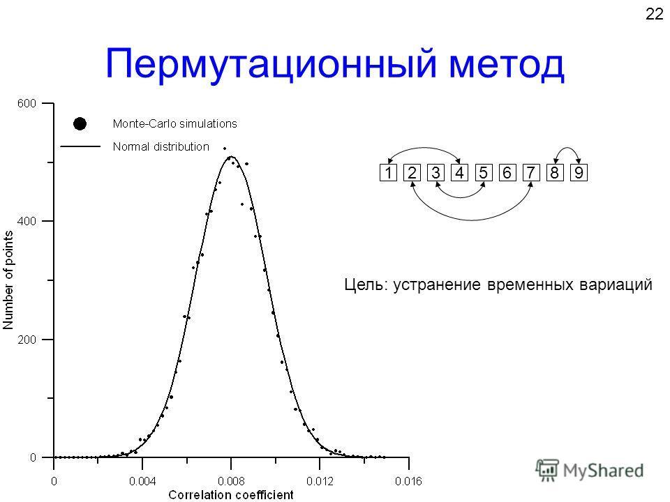 Пермутационный метод 22 123456789 Цель: устранение временных вариаций