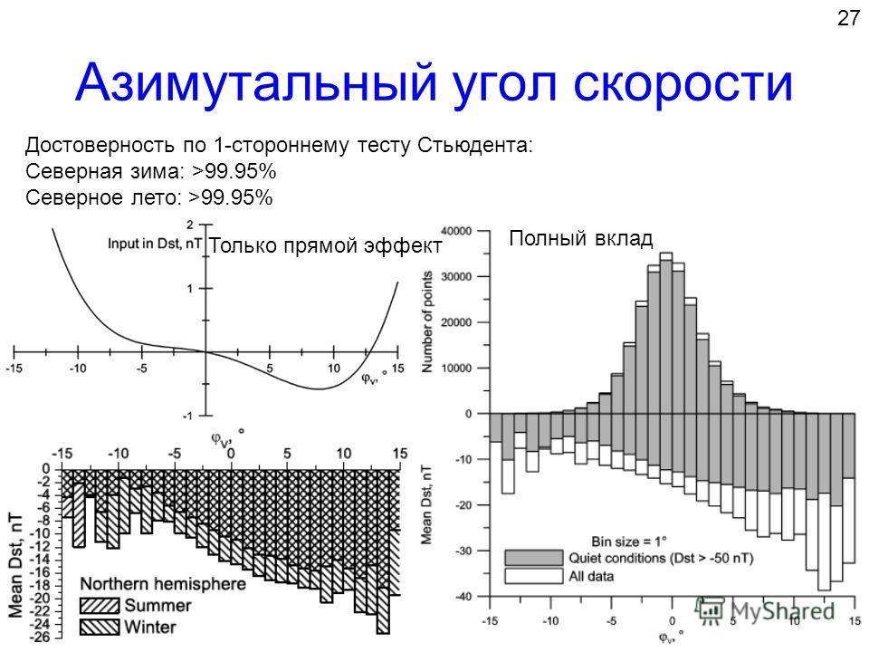 Азимутальный угол скорости 27 Полный вклад Только прямой эффект Достоверность по 1-стороннему тесту Стьюдента: Северная зима: >99.95% Северное лето: >99.95%