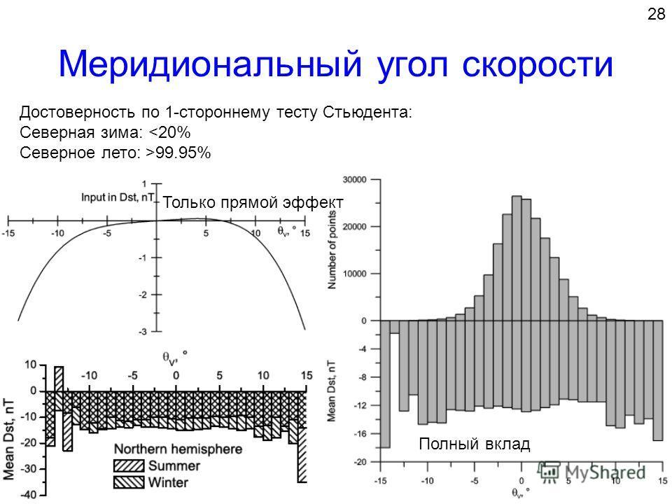 Меридиональный угол скорости Достоверность по 1-стороннему тесту Стьюдента: Северная зима: 99.95% Только прямой эффект Полный вклад 28