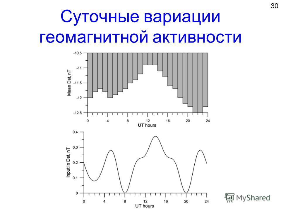 Суточные вариации геомагнитной активности 30