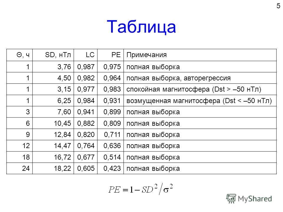 Таблица Θ, чSD, нТлLCPEПримечания 13,760,9870,975полная выборка 14,500,9820,964полная выборка, авторегрессия 13,150,9770,983спокойная магнитосфера (Dst > –50 нТл) 16,250,9840,931возмущенная магнитосфера (Dst < –50 нТл) 37,600,9410,899полная выборка 6