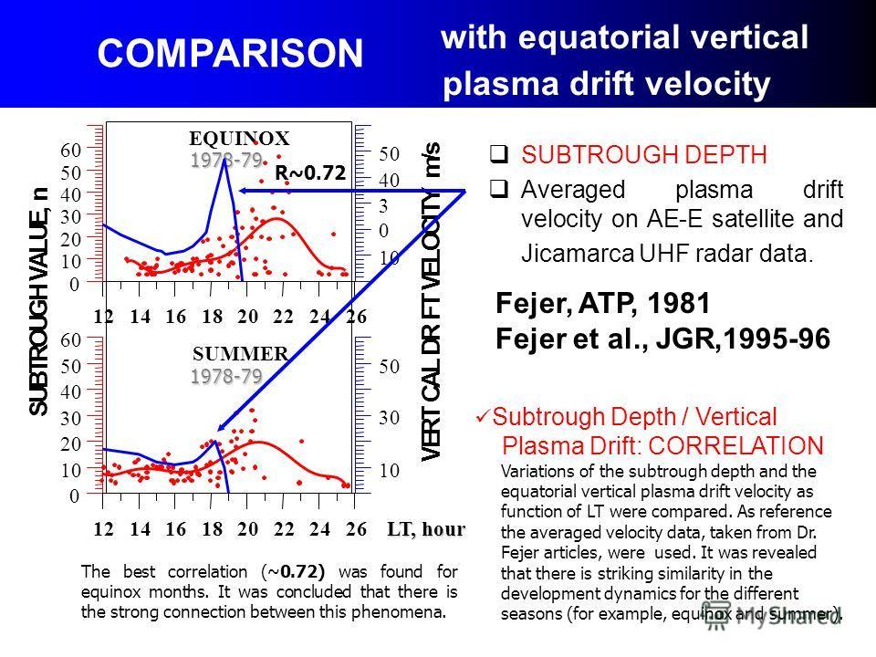 SUBTROUGH DEPTH Averaged plasma drift velocity on AE-E satellite and Jicamarca UHF radar data. 1978-79 1978-79 0 10 20 30 40 50 60 12141618202224 LT, hour 26 LT, hour 0 10 20 30 40 50 60 SUMMER 1214161820222426 0 10 20 30 40 50 60 70 S U B T R O U G