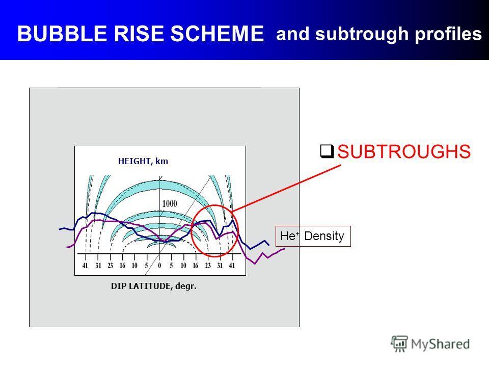 SUBTROUGHS DIP LATITUDE, degr. Equator Topside ionosphere HEIGHT, km and subtrough profiles BUBBLE RISE SCHEME Не + Density