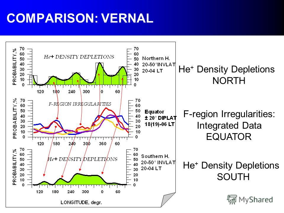 COMPARISON: VERNAL He + Density Depletions NORTH F-region Irregularities: Integrated Data EQUATOR He + Density Depletions SOUTH
