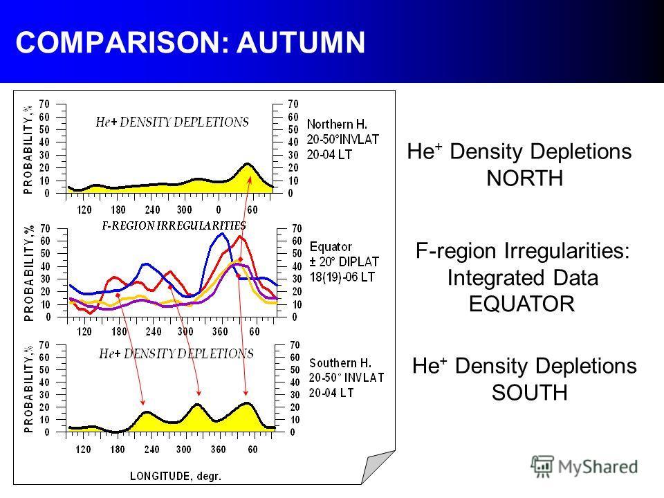 COMPARISON: AUTUMN He + Density Depletions NORTH F-region Irregularities: Integrated Data EQUATOR He + Density Depletions SOUTH