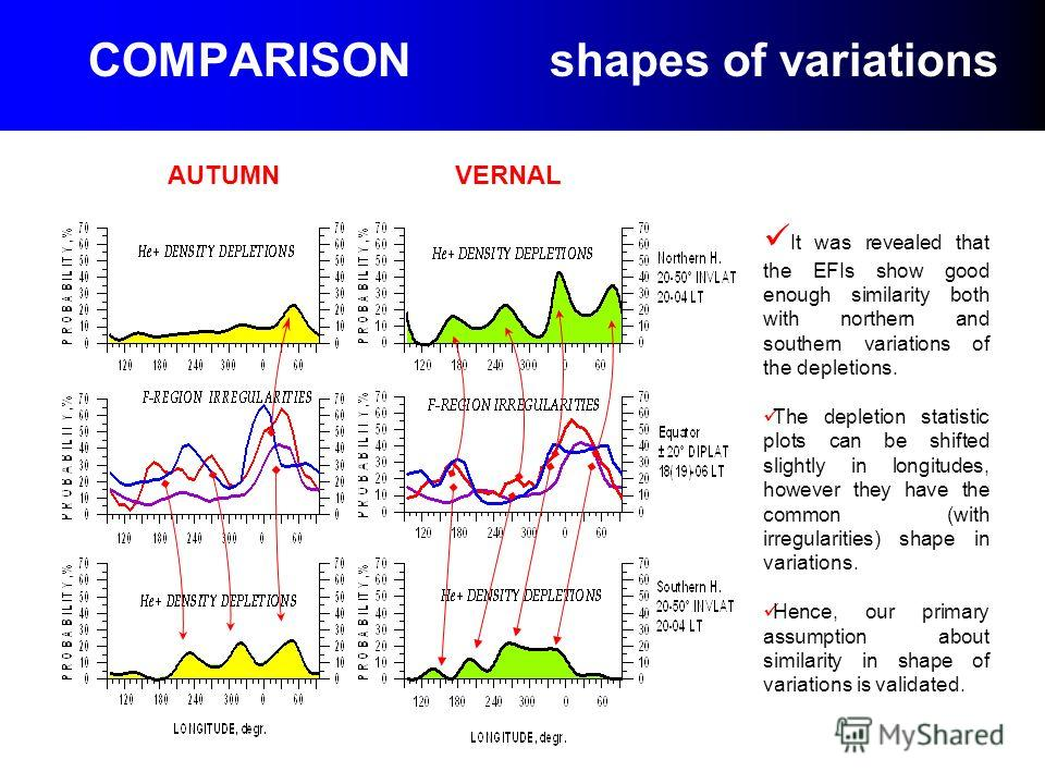 COMPARISON shapes of variations AUTUMN VERNAL It was revealed that the EFIs show good enough similarity both with northern and southern variations of the depletions. The depletion statistic plots can be shifted slightly in longitudes, however they ha