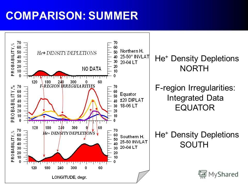 COMPARISON: SUMMER He + Density Depletions NORTH F-region Irregularities: Integrated Data EQUATOR He + Density Depletions SOUTH
