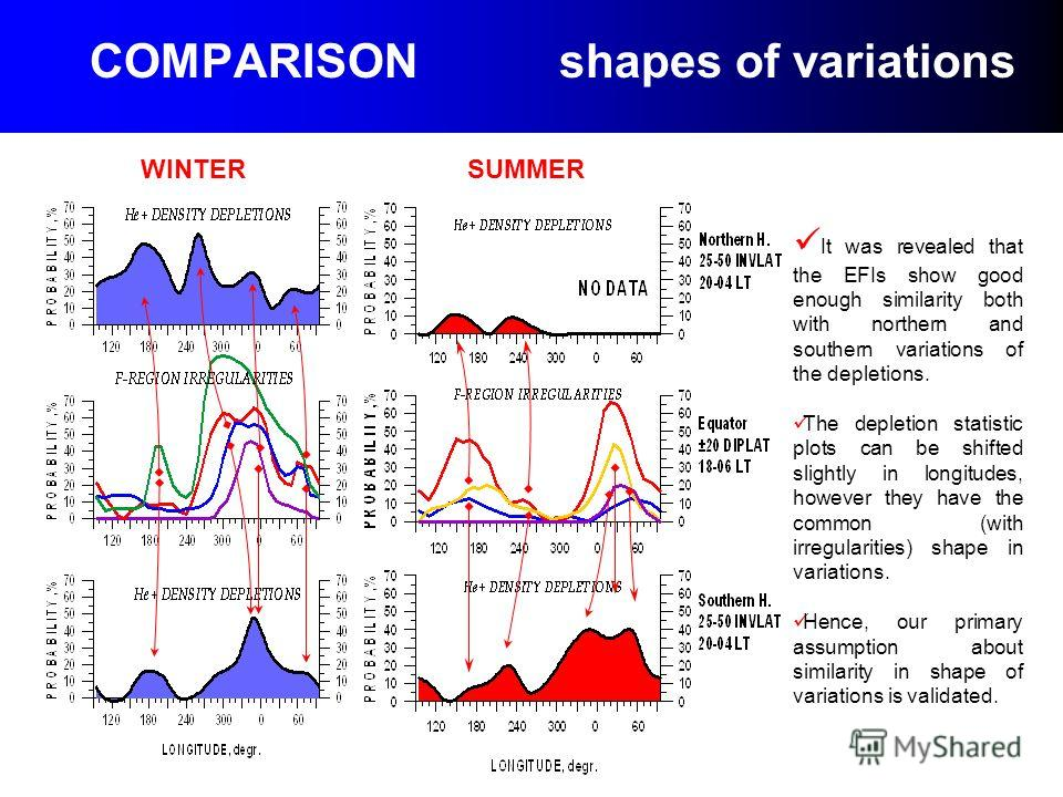 COMPARISON shapes of variations WINTER SUMMER It was revealed that the EFIs show good enough similarity both with northern and southern variations of the depletions. The depletion statistic plots can be shifted slightly in longitudes, however they ha