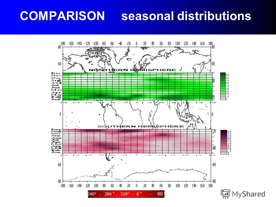 COMPARISON seasonal distributions 240° - 280 ° - 320° - 0 ° - 60 °