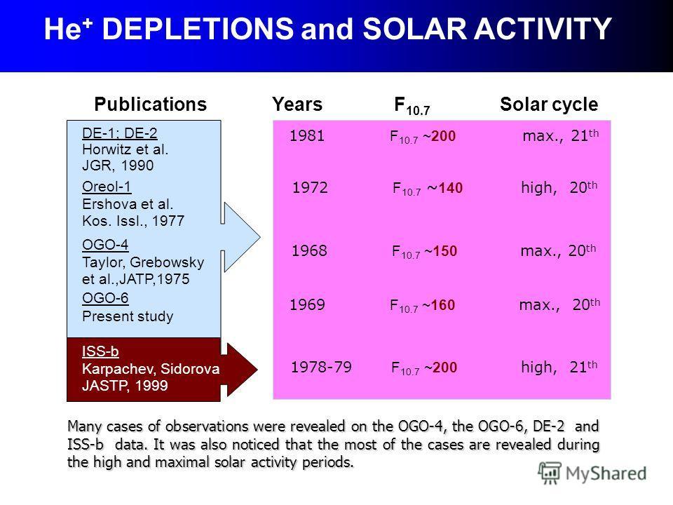 Oreol-1 Ershova et al. Kos. Issl., 1977 DE-1; DE-2 Horwitz et al. JGR, 1990 OGO-6 Present study OGO-4 Taylor, Grebowsky et al.,JATP,1975 ISS-b Karpachev, Sidorova JASTP, 1999 He + DEPLETIONS and SOLAR ACTIVITY 1981 F 10.7 ~200 max., 21 th 1972 F 10.7