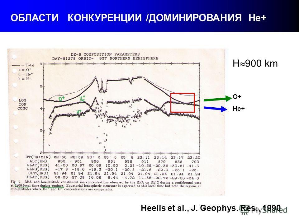 ОБЛАСТИ КОНКУРЕНЦИИ /ДОМИНИРОВАНИЯ Не+ Heelis et al., J. Geophys. Res., 1990 H 900 km O+ He+