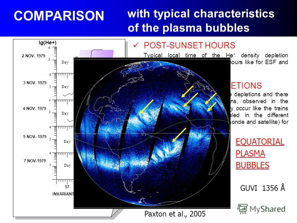 GUVI 1356 Å EQUATORIAL PLASMA BUBBLES Paxton et al., 2005 with typical characteristics of the plasma bubbles POST-SUNSET HOURS Typical local time of the He + density depletion occurrence is the post-sunset hours like for ESF and equatorial plasma bub