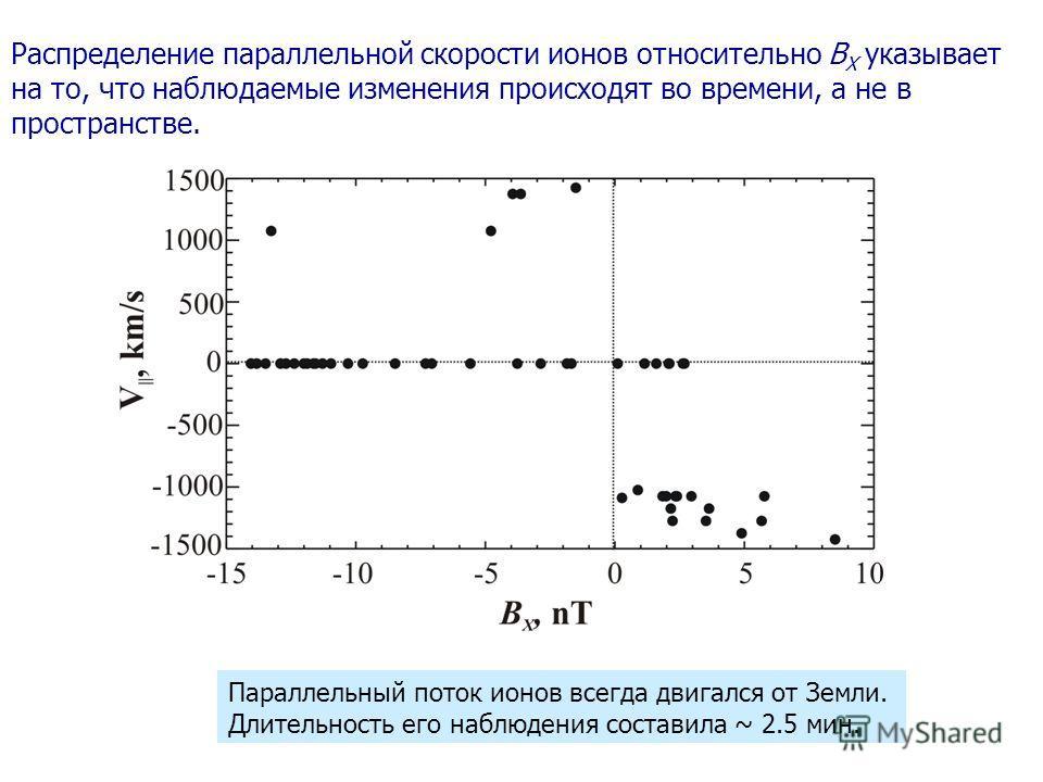 Распределение параллельной скорости ионов относительно B X указывает на то, что наблюдаемые изменения происходят во времени, а не в пространстве. Параллельный поток ионов всегда двигался от Земли. Длительность его наблюдения составила ~ 2.5 мин.