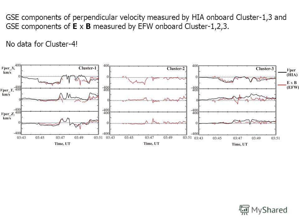 GSE components of perpendicular velocity measured by HIA onboard Cluster-1,3 and GSE components of E x B measured by EFW onboard Cluster-1,2,3. No data for Cluster-4!