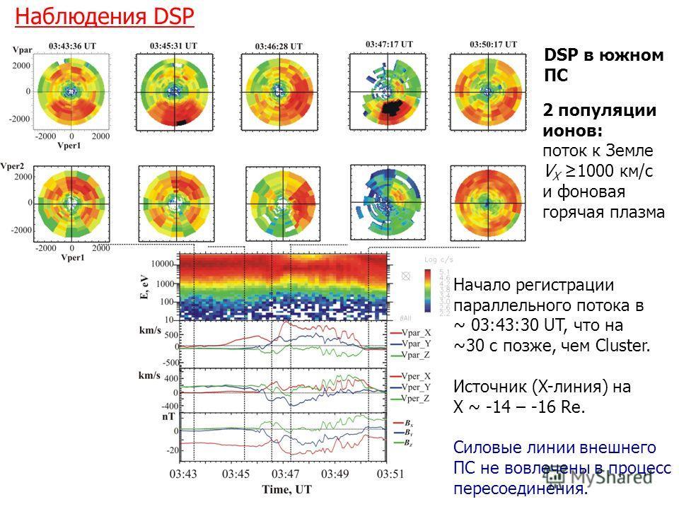 Наблюдения DSP Parallel flow in PS perpendicular flow closer to NS Начало регистрации параллельного потока в ~ 03:43:30 UT, что на ~30 с позже, чем Cluster. Источник (X-линия) на X ~ -14 – -16 Re. Силовые линии внешнего ПС не вовлечены в процесс пере