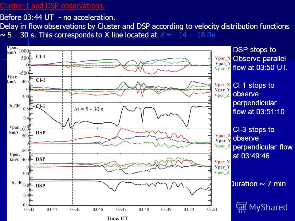 Cluster-1 and DSP observations. Before 03:44 UT - no acceleration. Delay in flow observations by Cluster and DSP according to velocity distribution functions ~ 5 – 30 s. This corresponds to X-line located at X = - 14 - -18 Re DSP stops to Observe par
