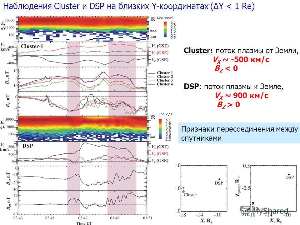 Cluster and DSP at close Y Cluster: поток плазмы от Земли, V X ~ -500 км/с B Z < 0 DSP: поток плазмы к Земле, V X ~ 900 км/с B Z > 0 Наблюдения Cluster и DSP на близких Y-координатах (ΔY < 1 Re) Признаки пересоединения между спутниками