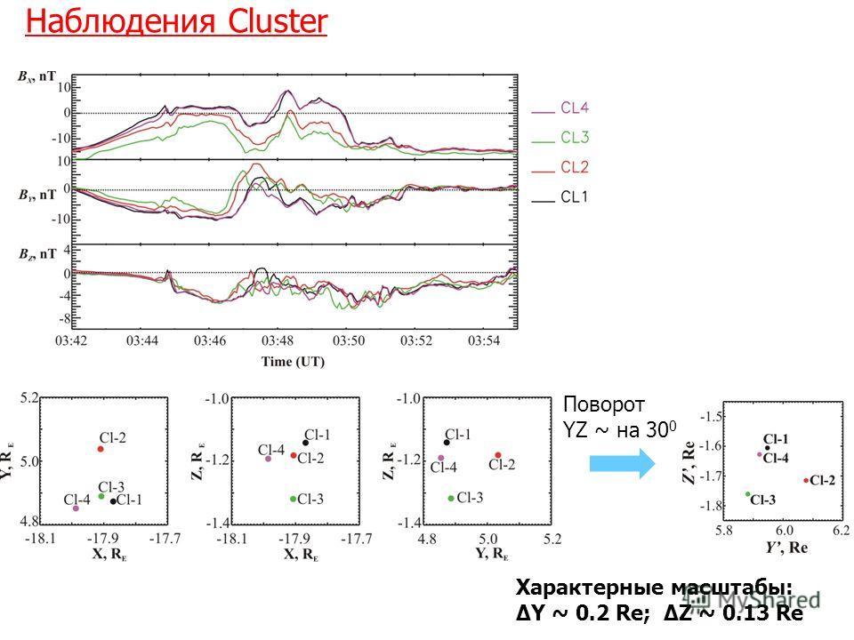 Наблюдения Cluster Характерные масштабы: ΔY ~ 0.2 Re; ΔZ ~ 0.13 Re Поворот YZ ~ на 30 0