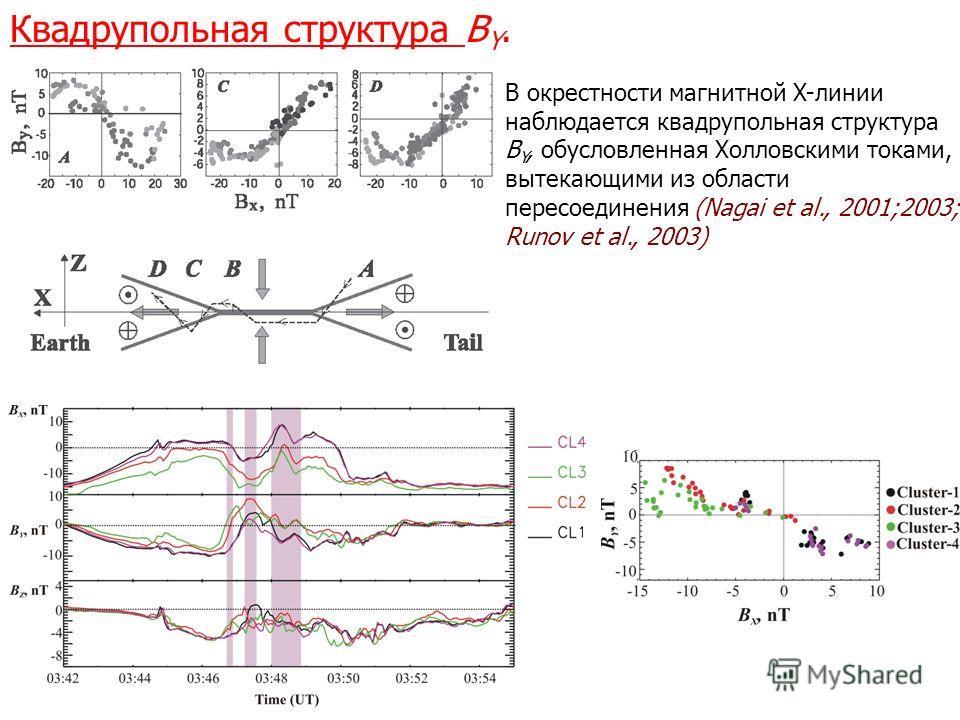 Квадрупольная структура B Y. В окрестности магнитной X-линии наблюдается квадрупольная структура B Y, обусловленная Холловскими токами, вытекающими из области пересоединения (Nagai et al., 2001;2003; Runov et al., 2003)