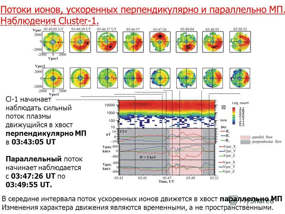 Потоки ионов, ускоренных перпендикулярно и параллельно МП. Наблюдения Cluster-1. Cluster-1 and -4 (bad data) are closest to the NS. Cl-1 начинает наблюдать сильный поток плазмы движущийся в хвост перпендикулярно МП в 03:43:05 UT Параллельный поток на