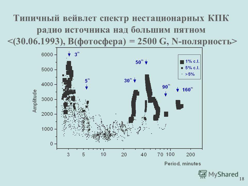 18 Типичный вейвлет спектр нестационарных КПК радио источника над большим пятном